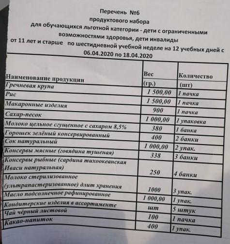 фото Сгущёнка, консервы и крупы: в Новосибирске начали выдавать продуктовые наборы для школьников на удалёнке 2