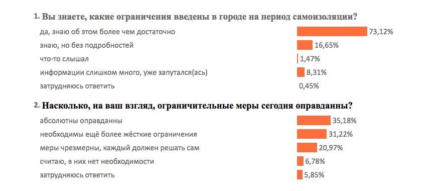 Фото Коронавирус в Новосибирске: жители признались, чего боятся больше всего 3