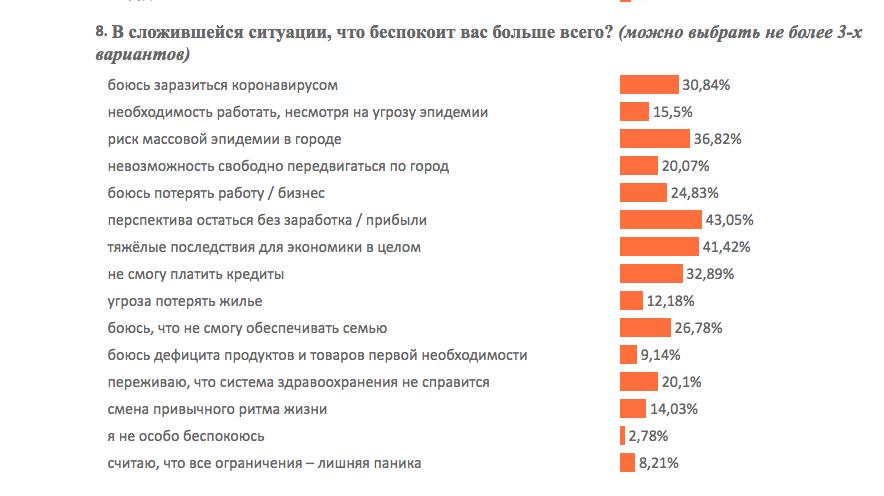 Фото Коронавирус в Новосибирске: жители признались, чего боятся больше всего 7