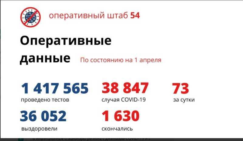 Фото Количество умерших от коронавируса в Новосибирской области достигло 1 630 человек ко 2 апреля 2