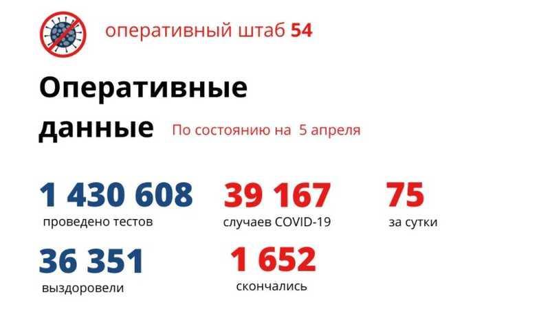Фото Количество умерших от коронавируса в Новосибирской области достигло 1 652 человека к 6 апреля 2