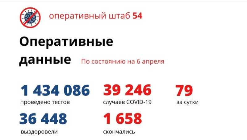 фото Количество умерших от коронавируса в Новосибирской области достигло 1 658 человек к 7 апреля 2