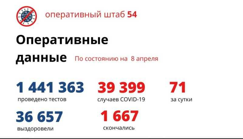 Фото Количество умерших от коронавируса в Новосибирской области достигло 1 667 человек к 9 апреля 2