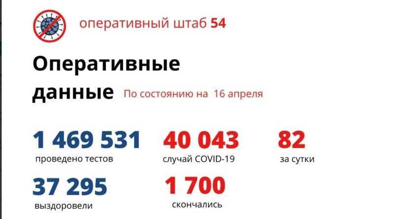 фото Количество умерших от коронавируса в Новосибирской области достигло 1 700 человек к 17 апреля 2