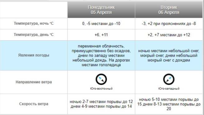 фото Плюсовая температура ожидается в Новосибирской области всю неделю 5