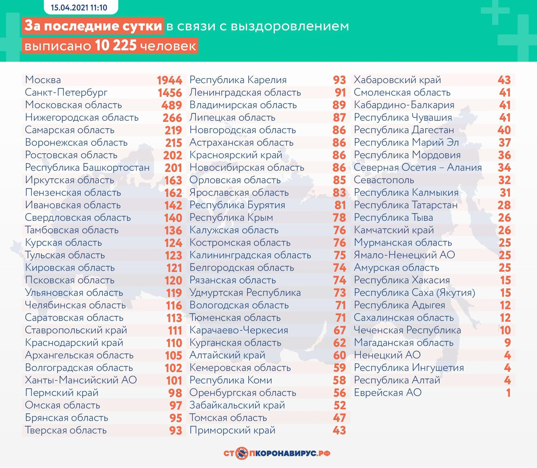 Фото В России от коронавируса умерли 398 человек 15 апреля 3