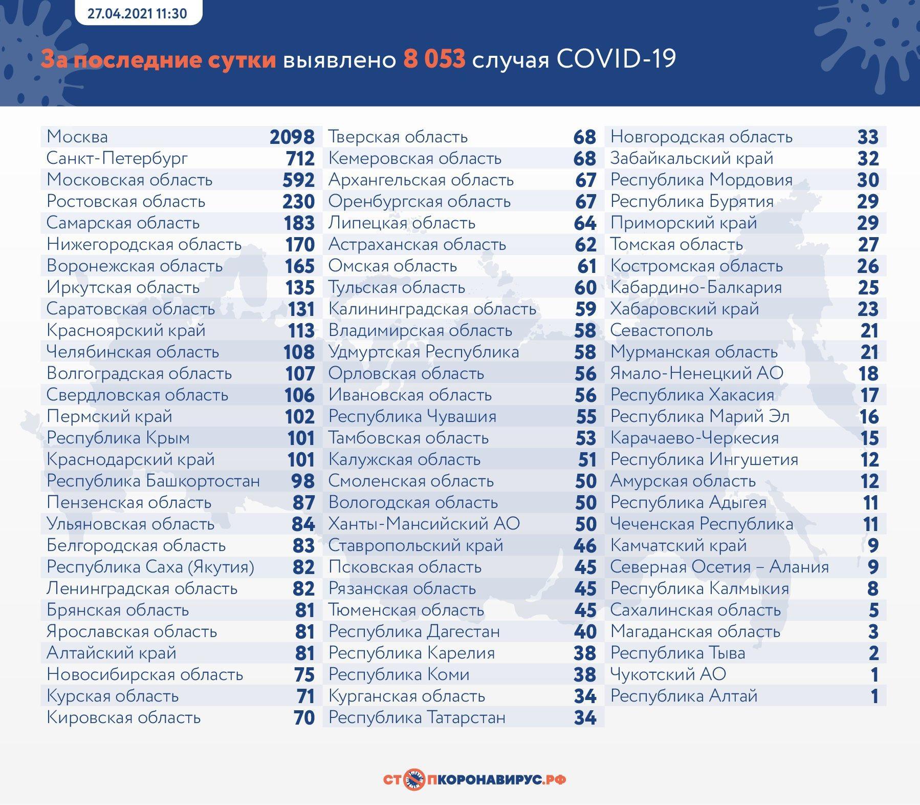 фото В России за сутки от коронавируса умерли 392 человека 2