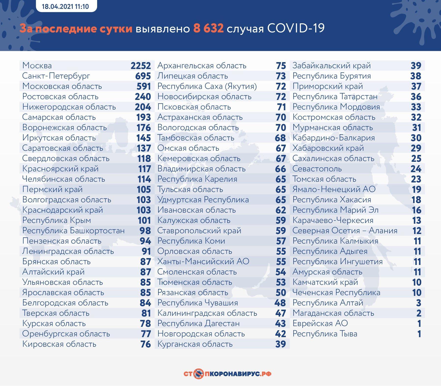 фото В России за сутки выявили 8 632 случая заражения коронавирусом 2