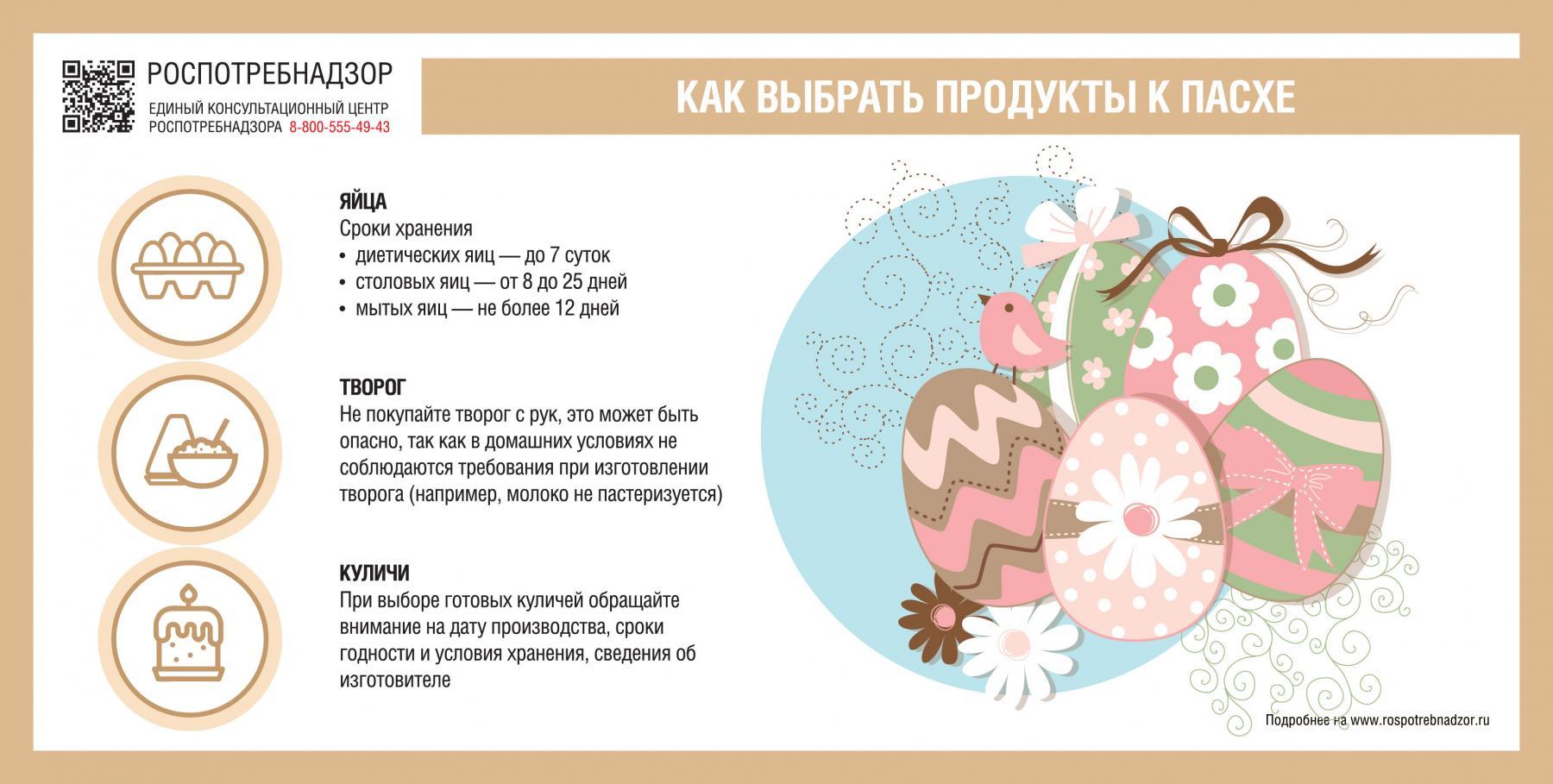фото Правила выбора яиц и куличей к Пасхе назвали в Роспотребнадзоре 2