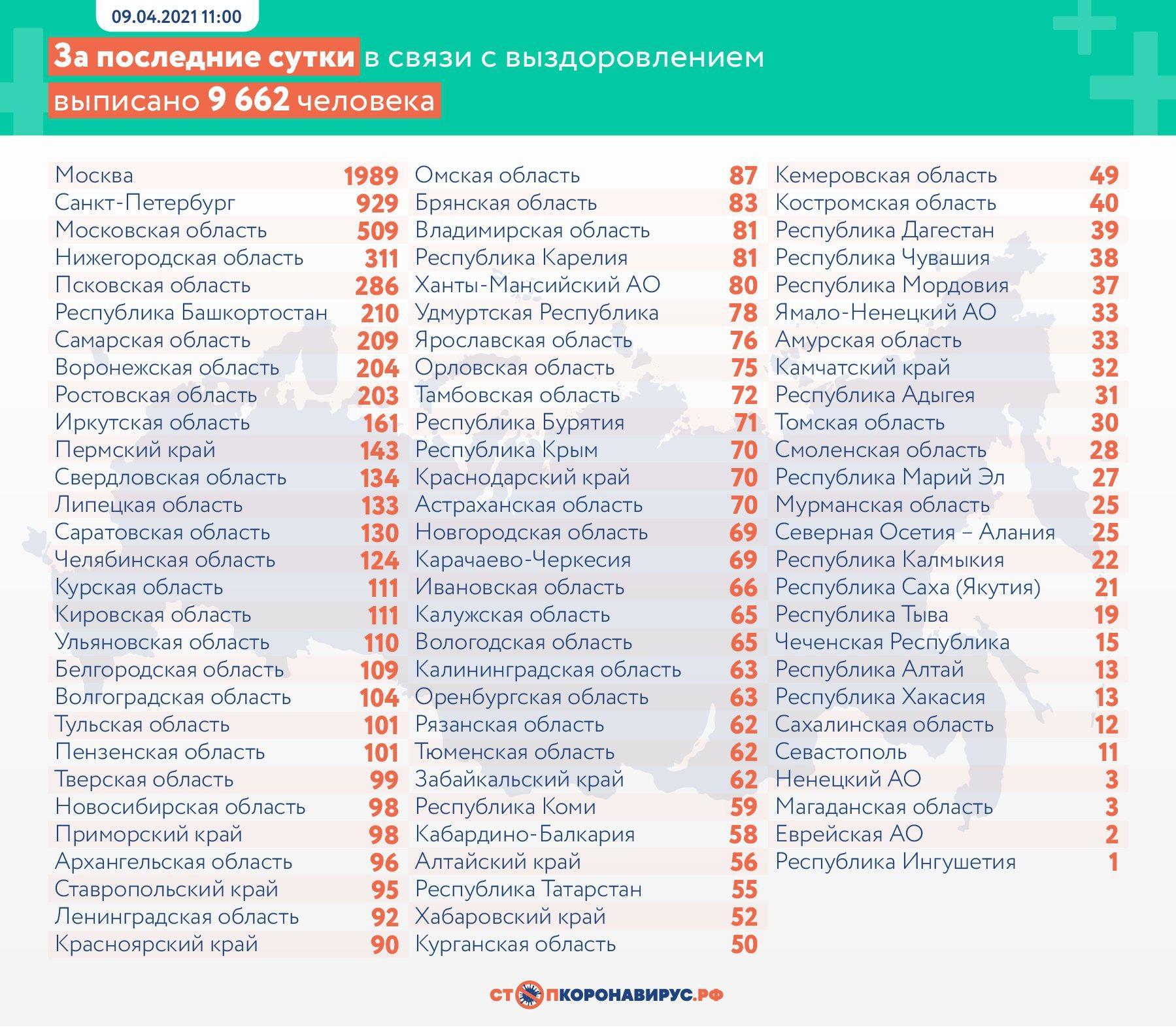 Фото В России заразились коронавирусом более 9 тысяч человек за сутки 3