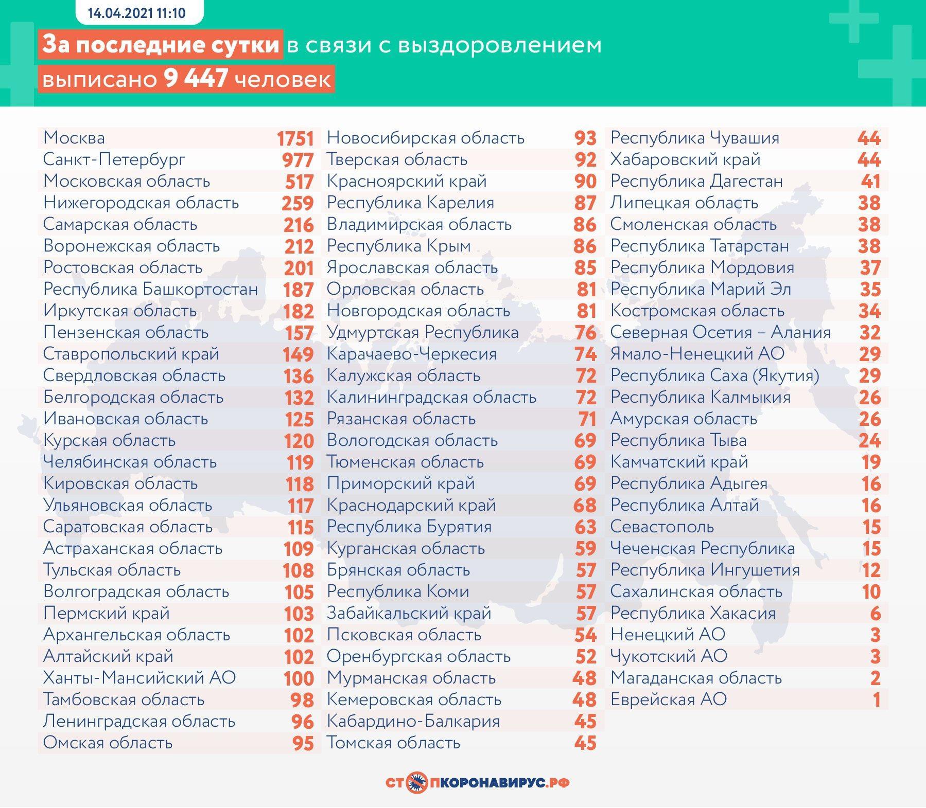 фото 104 тысячи человек умерли от коронавируса в России 3
