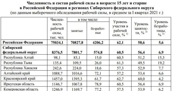 фото Численность безработных превысила 100 тысяч человек в Новосибирской области в 2021 году 2