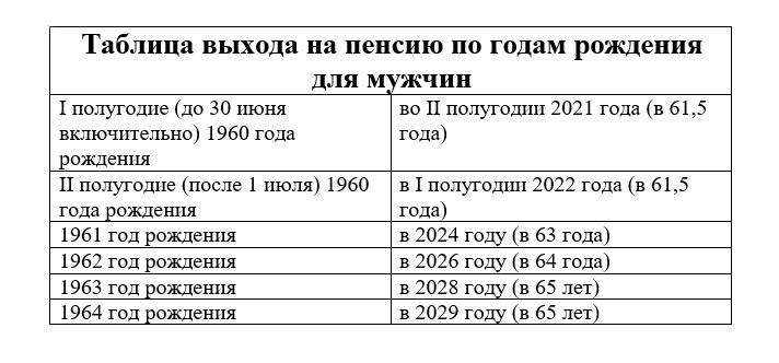 Фото Пенсионный возраст в 2021: когда выходят на пенсию женщины и мужчины 2