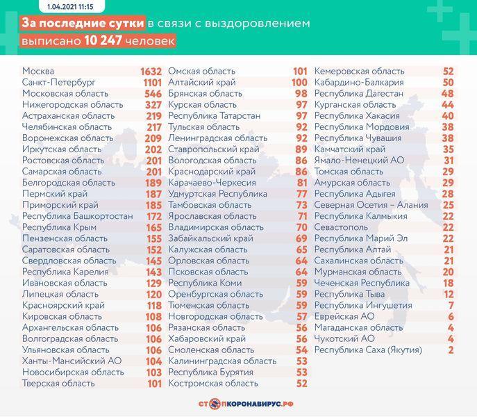 фото В России коронавирусом заразились более 9 тысяч человек за сутки 2