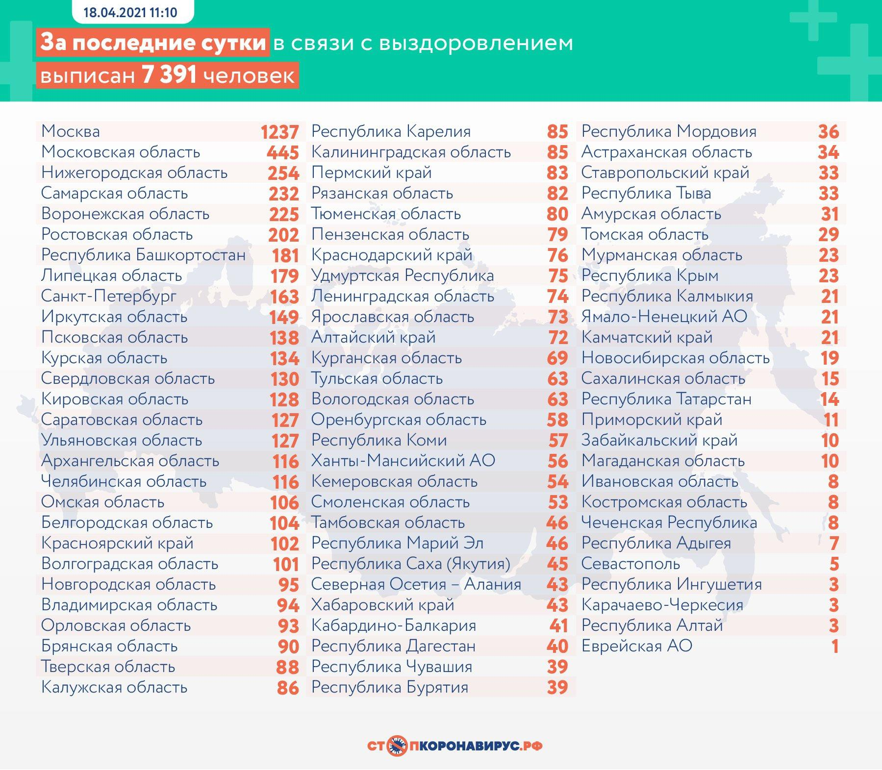 фото В России за сутки выявили 8 632 случая заражения коронавирусом 3