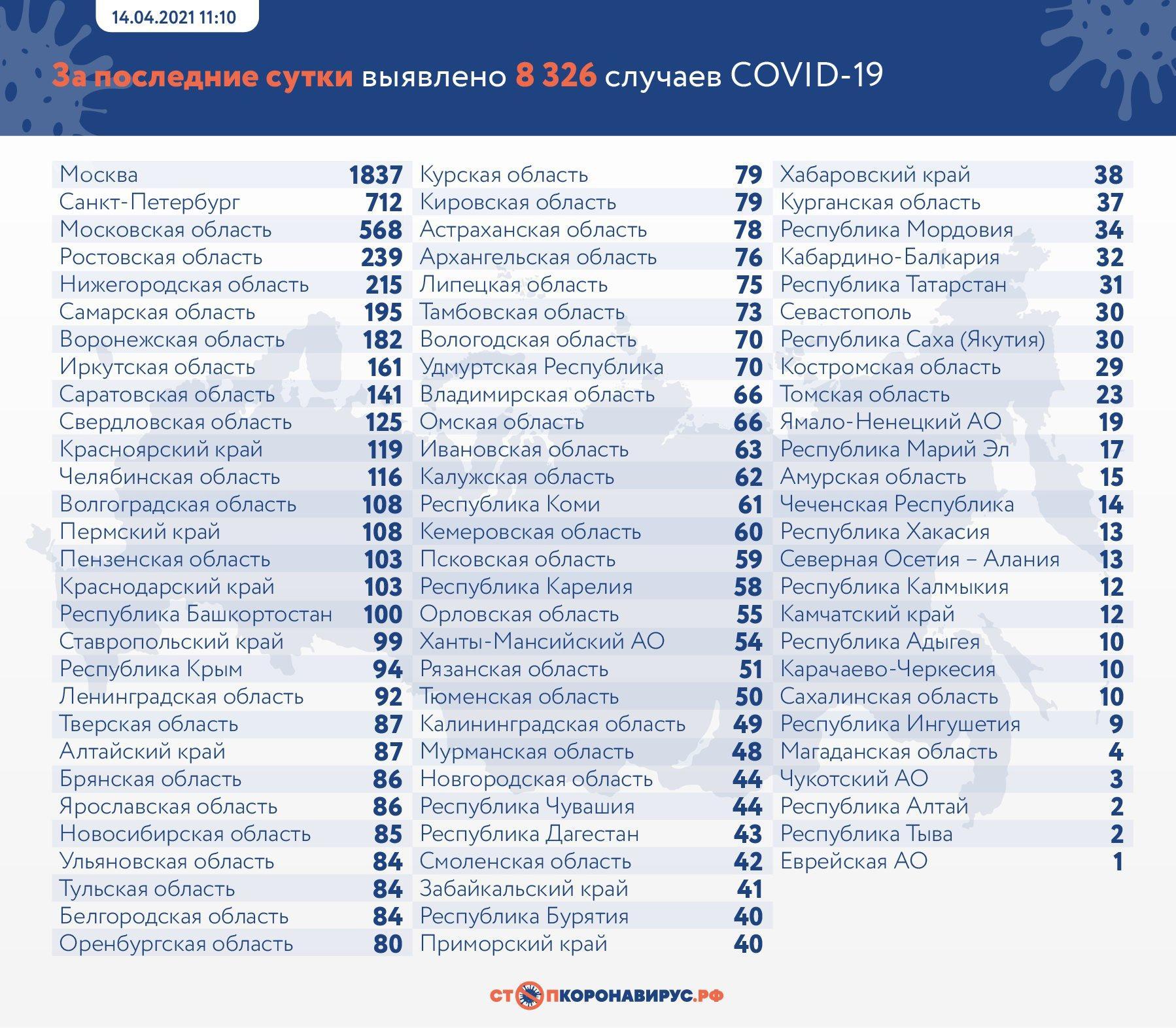 фото 104 тысячи человек умерли от коронавируса в России 2