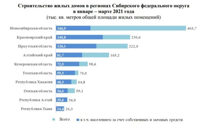 фото Новосибирск стал лидером в СФО по строительству жилья в 2021 году 2