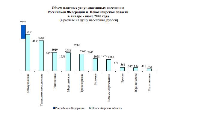 Новосибирцы тратят на коммуналку вдвое больше, чем на лекарства