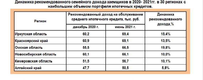 Фото Ипотека в Новосибирской области в 2021 году стала доступнее, чем в большинстве регионов СФО 2