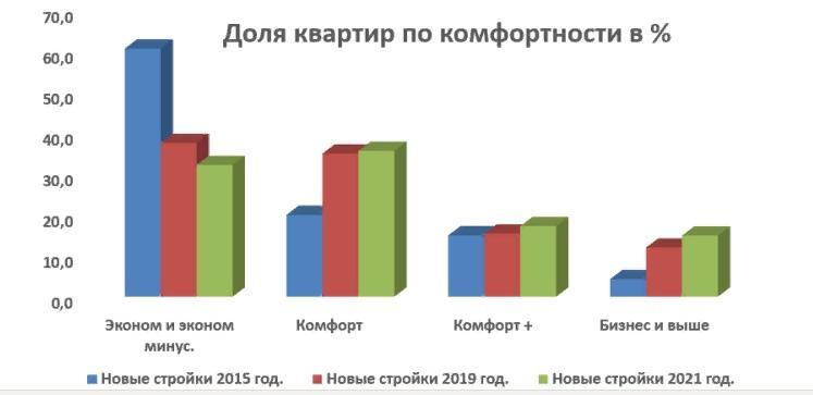 Фото Доля квартир бизнес-класса в Новосибирске с 2015 года выросла на 11% 2