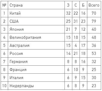 Фото Медальный зачёт на Олимпиаде в Токио 5 августа 2021 года – сколько медалей у России 2