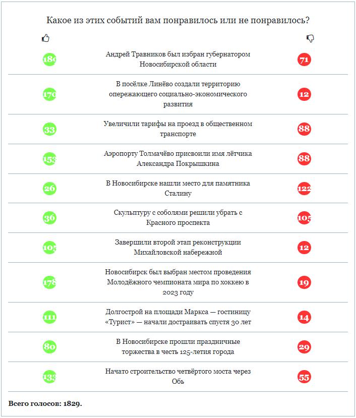 фото Опрос: как новосибирцы оценивают главные городские события 2018 года 2