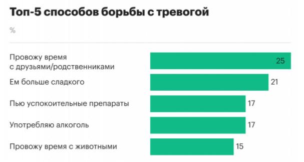 Фото Топ-5 страхов россиян из-за коронавируса: чего больше боятся и как борются с паникой 3