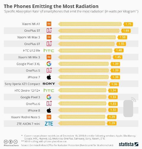фото Эксперты нашли телефоны с самым высоким уровнем излучения 2
