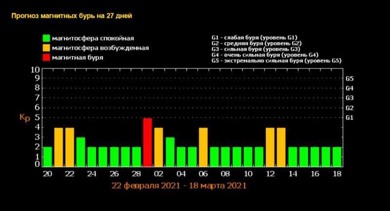фото Берегите голову: на Новосибирск надвигаются мощные магнитные бури 2