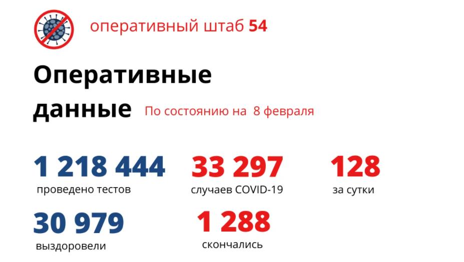 фото Коронавирус в Новосибирске: количество умерших от COVID-19 к 9 февраля 2021 года 2