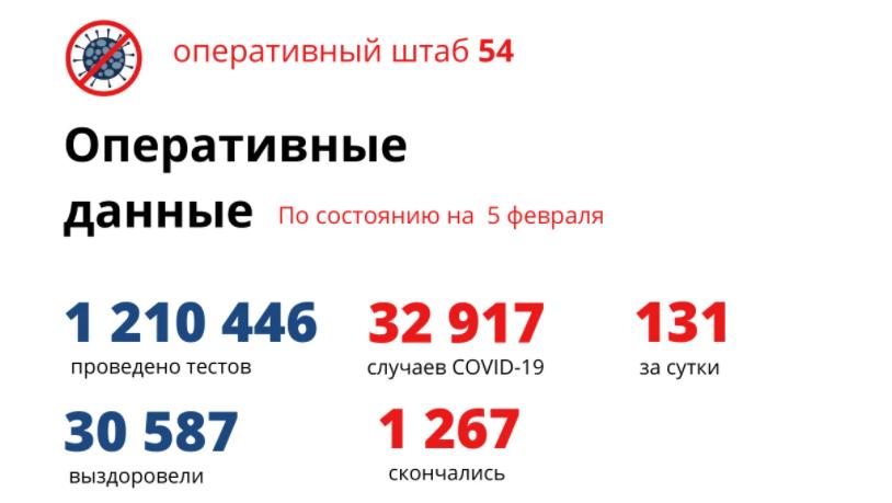 фото Коронавирус в Новосибирске: количество умерших от COVID-19 к 6 февраля 2021 года 2