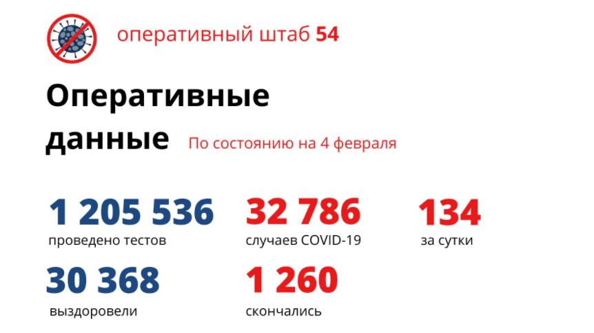 фото Коронавирус в Новосибирске: количество умерших от COVID-19 к 5 февраля 2021 года 2