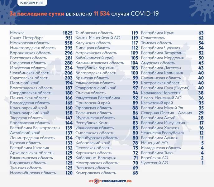 фото В России от коронавируса умерли 439 человек за сутки 2