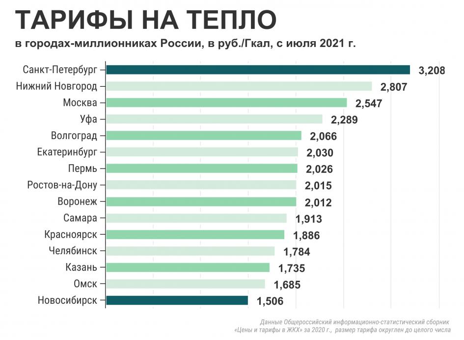 фото Тарифы на услуги ЖКХ в Новосибирске оказались самыми низкими среди городов-миллионников 2