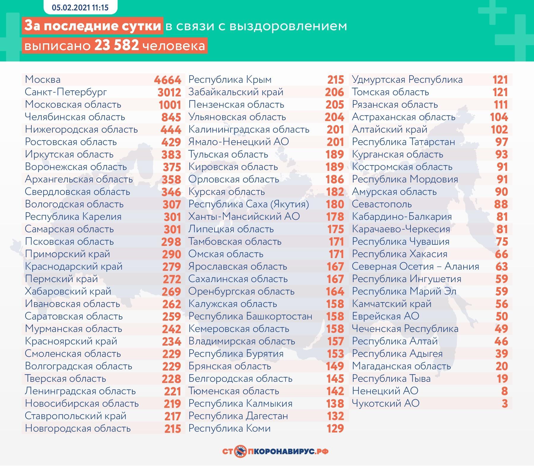 фото Ещё 527 человек умерли от коронавируса в России за сутки 2