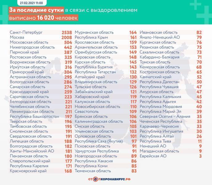 фото В России от коронавируса умерли 439 человек за сутки 3