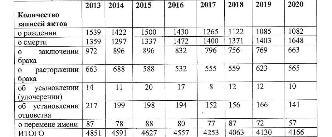 фото Рекордное снижение количества разводов зафиксировано в Бердске 2
