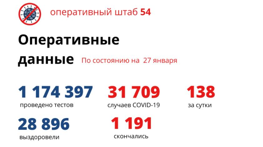 фото Количество заражённых коронавирусом в Новосибирске к 28 января 2