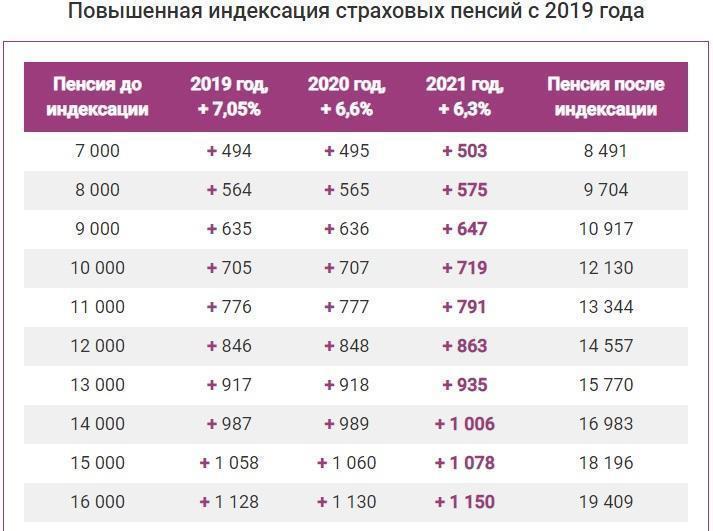 фото Россияне получат по 1078 рублей к пенсии в 2021 году 2