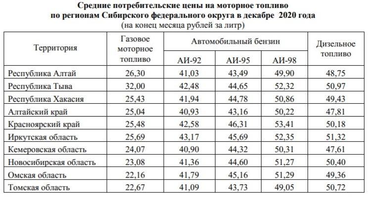 фото Назван регион с самым дорогим бензином в Сибири 2
