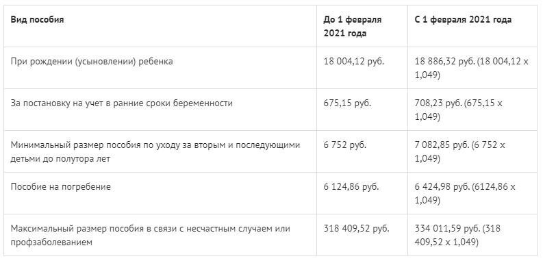 фото ПФР: на индексацию социальных выплат россиянам направят 435 млрд рублей 2