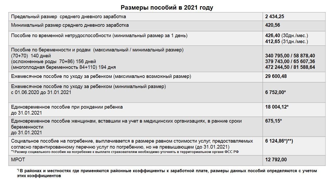 фото Власти назвали точные размеры пособий 2021 г. 2