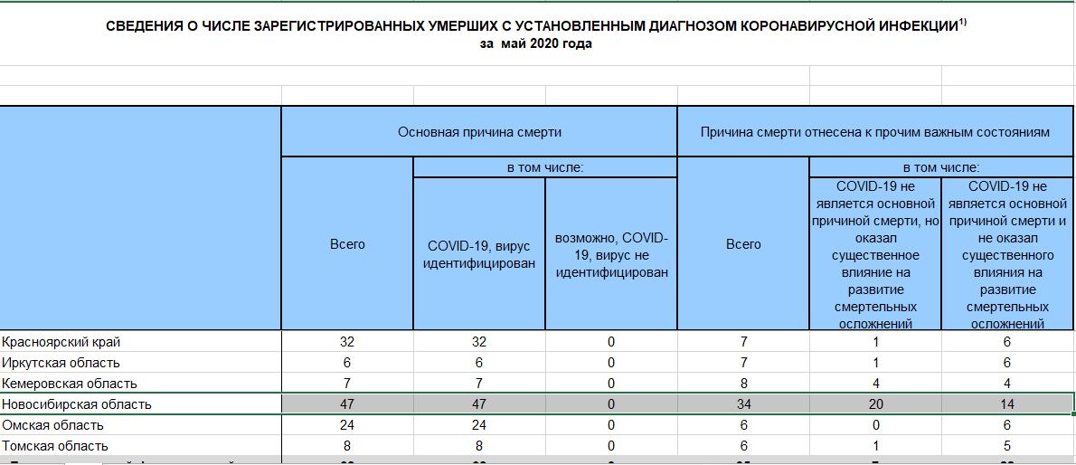 Фото Что-то тут не сходится: Росстат заявил о 47 умерших от коронавируса в Новосибирске, а оперштаб сообщал только о 28 погибших 2