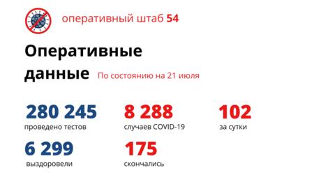 Фото Коронавирус в Новосибирске: ситуация к 22 июля 2