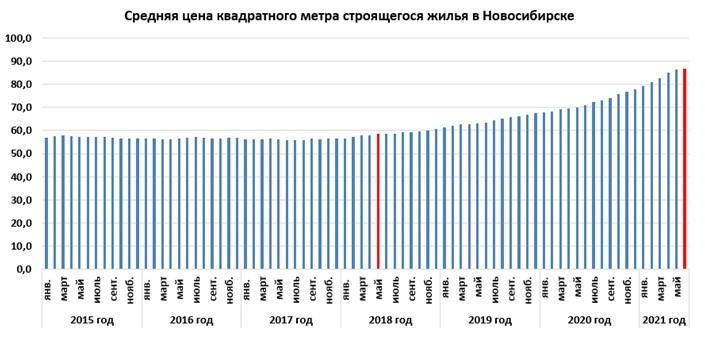 Фото Цены на квартиры в новосибирских новостройках стабилизировались после 37-месячного роста 2