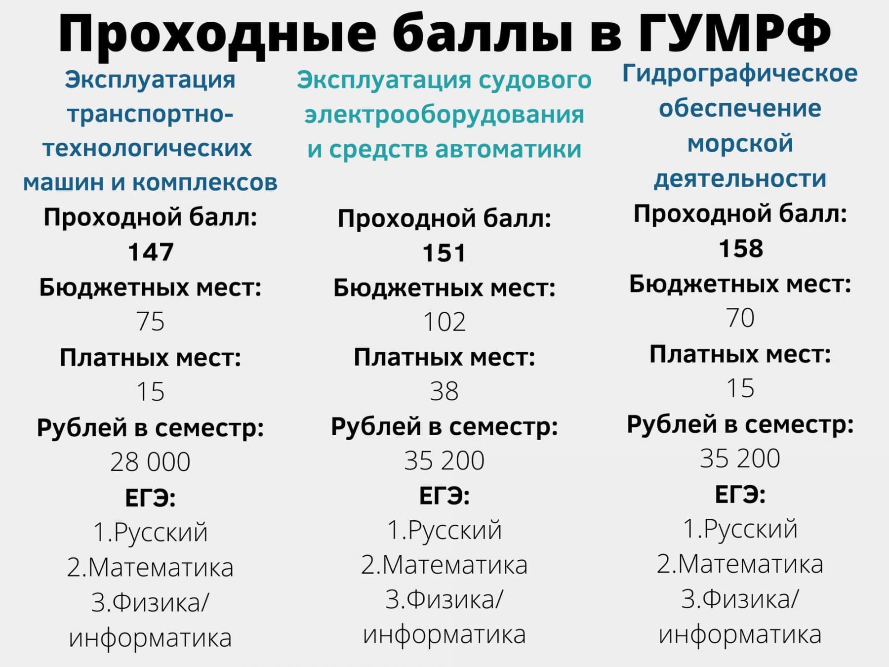 фото 7 вузов Санкт-Петербурга с самыми низкими баллами ЕГЭ на бюджет летом 2021 года 6