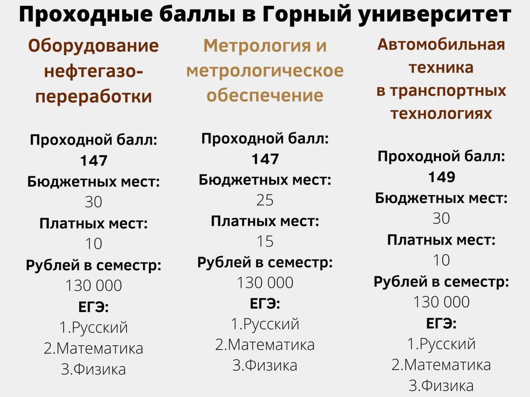 фото 7 вузов Санкт-Петербурга с самыми низкими баллами ЕГЭ на бюджет летом 2021 года 8