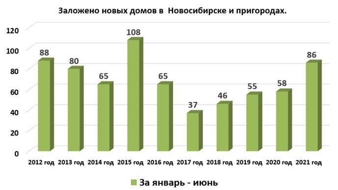 фото В Новосибирске и пригороде за первое полугодие начали возводить сразу 86 новых домов 2