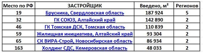 фото Восемь застройщиков Новосибирска вошли в топ-100 лучших в России 2