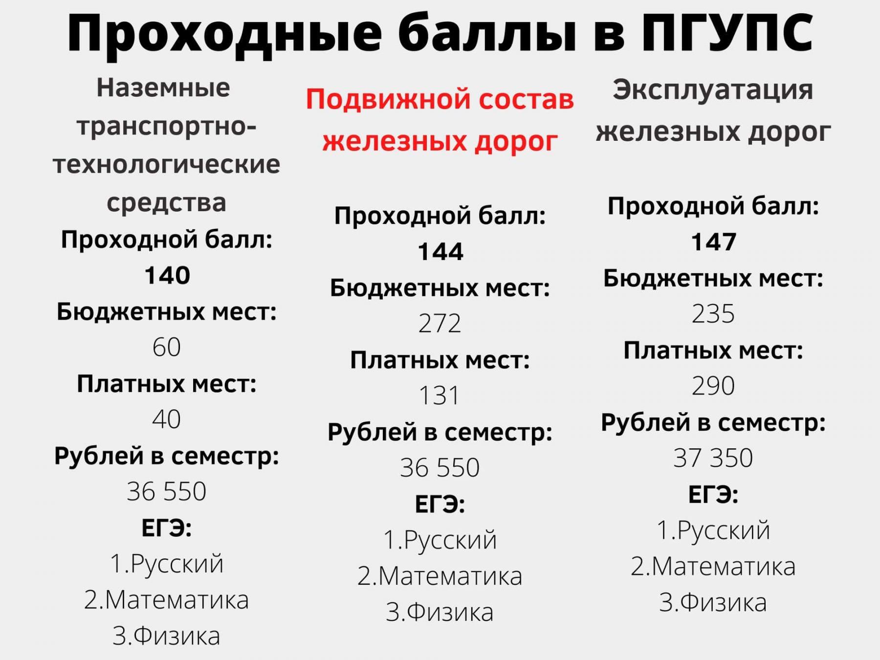 фото 7 вузов Санкт-Петербурга с самыми низкими баллами ЕГЭ на бюджет летом 2021 года 3